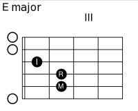 Guitar chord. Music is part of the fabric of the Greater Memphis Area.