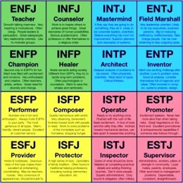 """The 16 """"types"""""""