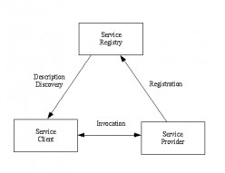 Web Services - Components.