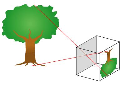 "A Simple ""Pin-Hole"" Camera"