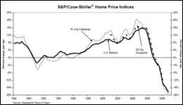 After an increase in the stock market, there was a sudden downturn after the collapse of Bear Stern, AIG, JP Morgan and the like that were saved with bailouts.