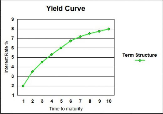 Yield Curve - Term Structure of interest rates
