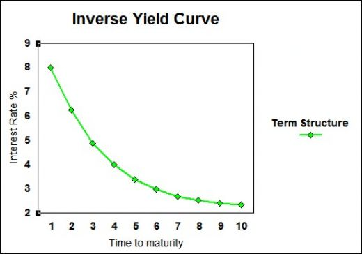 Inverse Yield Curve