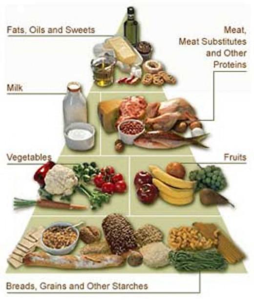 Diabetes Food Pyramid http://www.diabetes.org