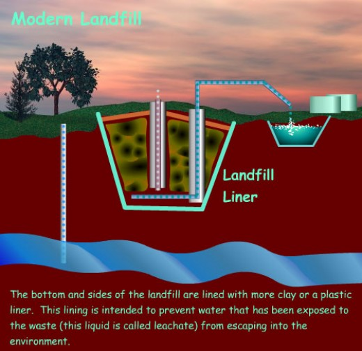 an environmentalist will tell you a landfill is perfectly safe, a geologist will tell you thats simply not true.