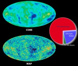 The anisotropic probes COBE and WMAP gave us data that the cosmos started off uneven and lumpy, which accounts for its structures today and for the future.