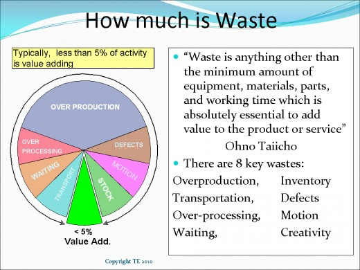 Lean Manufacturing Consulting, Waste Elimination