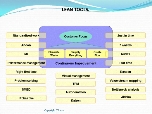 Lean Tools by lean manufacturing consultants