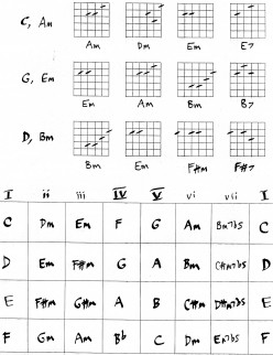 Guitar lesson - chords and theory