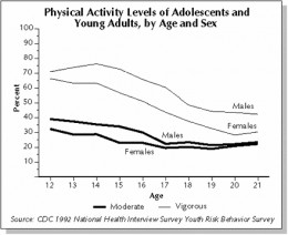 Figure 2. Increasing age among males and females demonstrates declining participation in moderate and vigorous exercise.