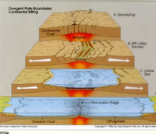 The process of separation is shown here as upwelling magma causes the land to split and move in opposite directions. The split can either fill with molten lava or if close to to a body of water, be filled to create a new lake or eventually a sea. In
