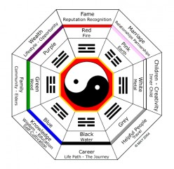 Feng Shui: Basic Beginner Course, Amateur  Home Hobby