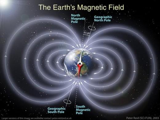 Earth's Magnetic Fields...