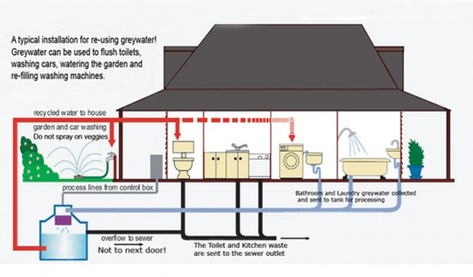 Greywater recycling - a typical System