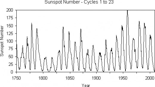 Since we have been keeping detailed records of sunspots, we have found an average 11 year cycle. If you look carefully, you can find a 179 year cycle too.