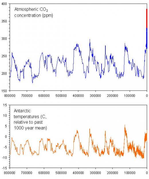 Ice cores going back 800,000 years tell us of 8 great glacial ages of 100,000 years each. This matches one of the Milankovitch cycles.