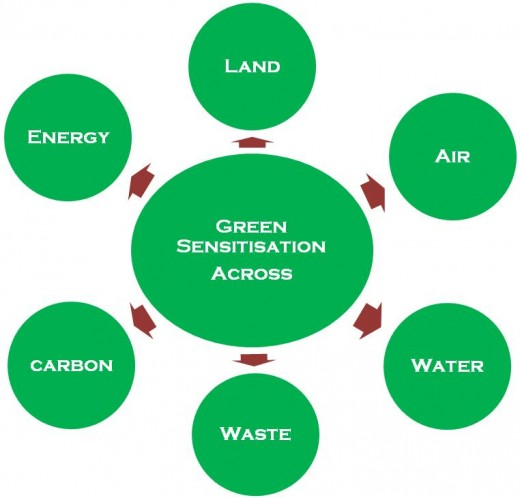 The areas of green measures