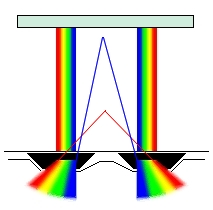 Chromadepth Method using micro-prisms