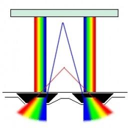 Chromadepth Method using micro-prisms
