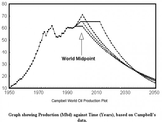 Figure 1. Predicted world oil production with 4 models. (Ref A)