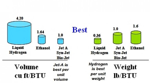 Figure 7. Best Fuel options in terms of weight and volume (Ref C)