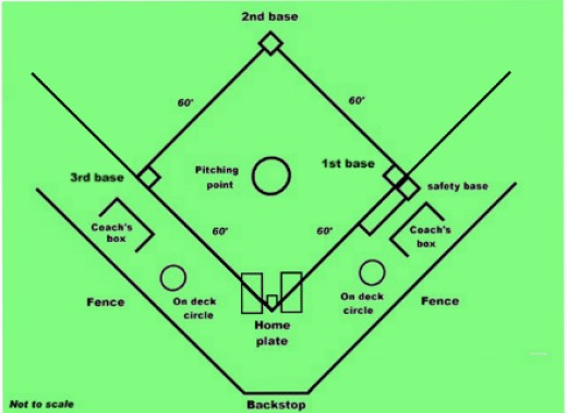 Outfield fences can range from 210 feet to 290 feet
