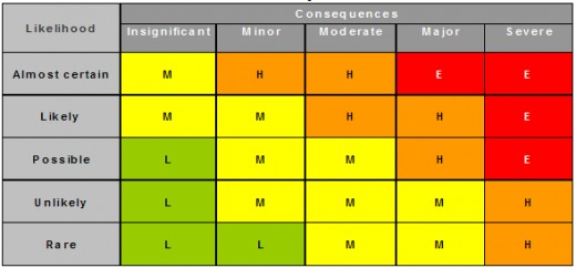 This is a risk matrix. Graphically representing hazard and risk can help demonstrate the relationship between them.