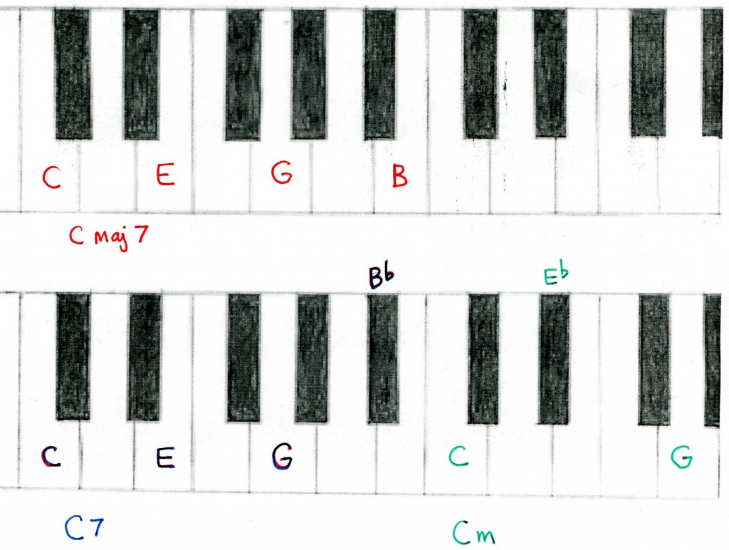 Picture suggestion for dsus4 chord piano dsus4 chord piano hexwebz Gallery