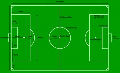 How to Play Football -The Basics of How to Play Football (Soccer)