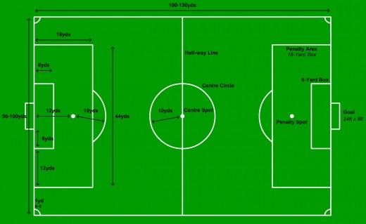football field positions