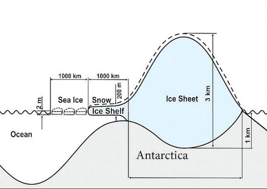 Figure 3 Types of Antartic Ice