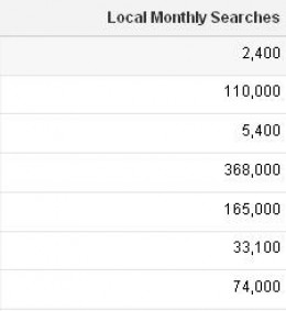 Local monthly searches