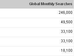 global monthly searches