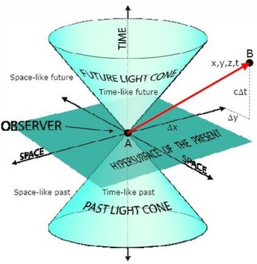 Tachyon - A hypothetical particle that travels faster than the speed of light (and therefore also travels back in time).