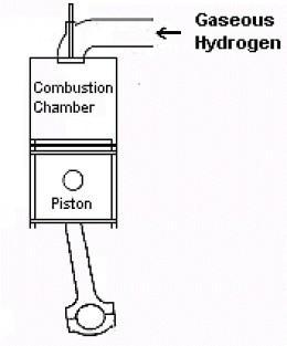 Burning hydrogen in standard internal combustion engine