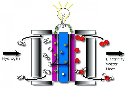 Célula combustível de hidrogênio