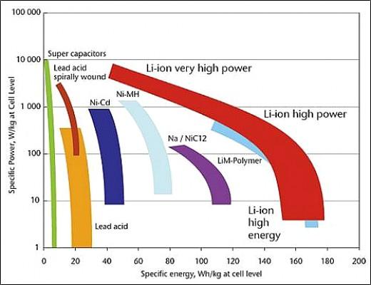 Peso da bateria e capacidade são critial