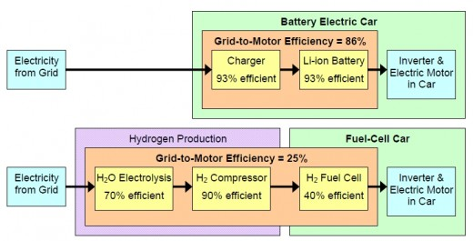 Batteries, hydrogen and fuel cell processes
