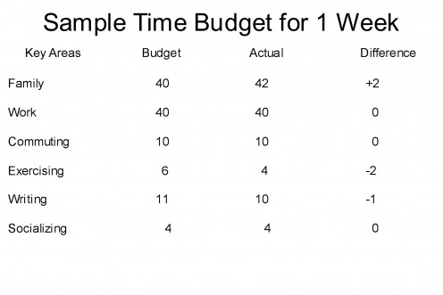 A sample time budget.  Notice that the actual time used does not meet how it was budgeted; however, this budget allows one to make adjustments and corrections to either the budget or how their time is spent.