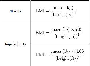 Figuring Body Mass Index