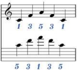 Scale finger for the right hand (top staff) and for the left hand (bottom staff)