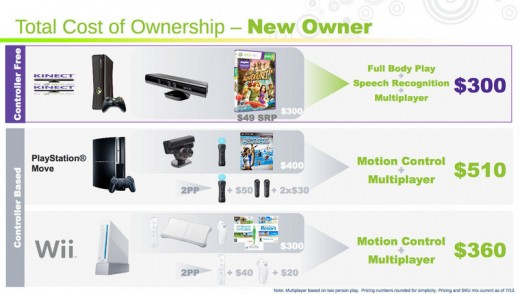 How much Kinect costs if you don't have an Xbox compared to other systems