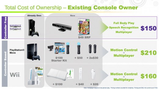 How much Kinect costs if you already own a system.  Yes these are a little biased but it is cheaper for better technology!