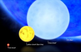 R136a1 Heaviest star in the universe compared with yellow dwarf star, red dwarf star, and blue dwarf star.