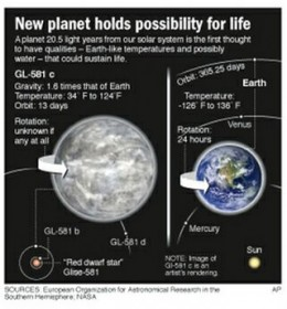 Of all the potential extra solar planets, at least one of the planets around star Gliese 581 holds a lot of promise.