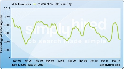 Fluctuating numbers of job listings. Data provided by SimplyHired.com, a job search engine.