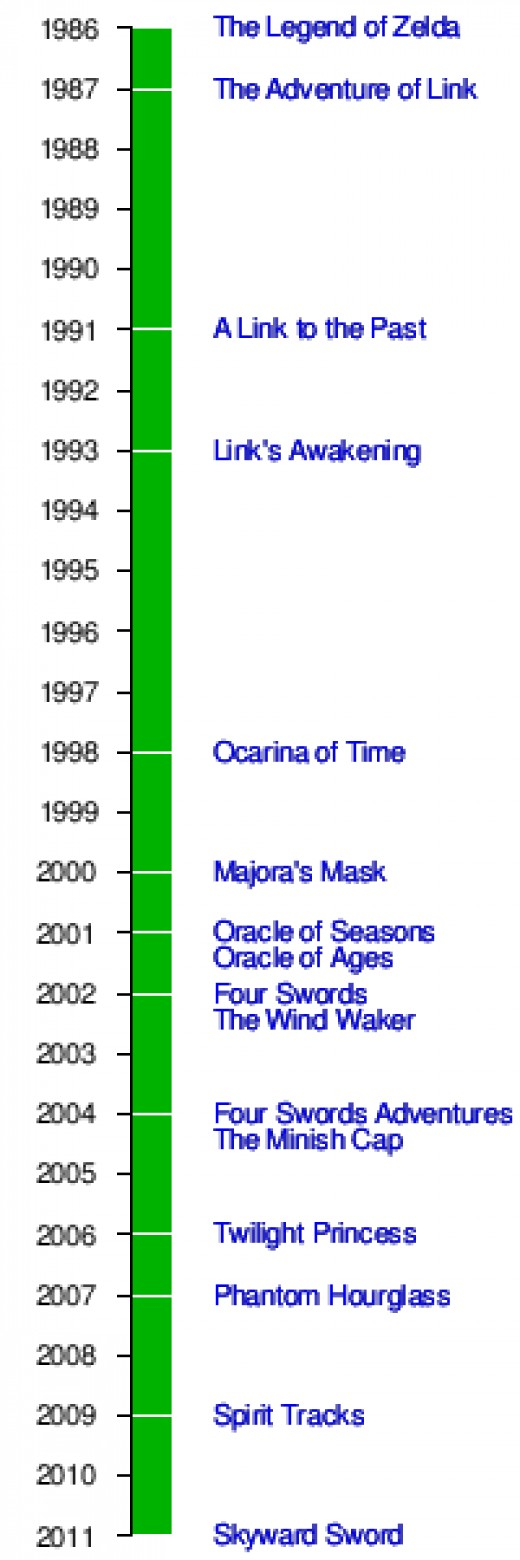 Zelda image from wikipedia