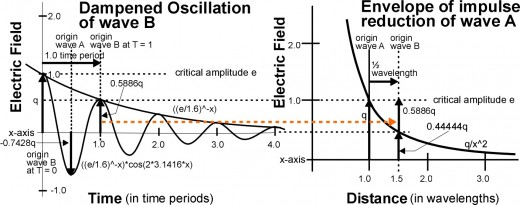 Fig. 5A the dampened oscillation & impulse curves for a particle moving past us at 0.6c