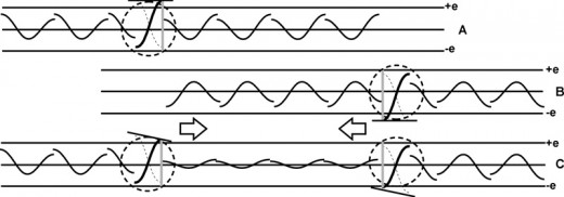 Fig.  10  two wavicals of opposite charge attract each other
