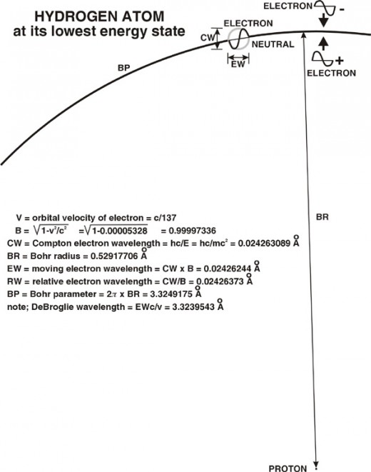 Fig. 12The electron in orbit around proton in hydrogen atom